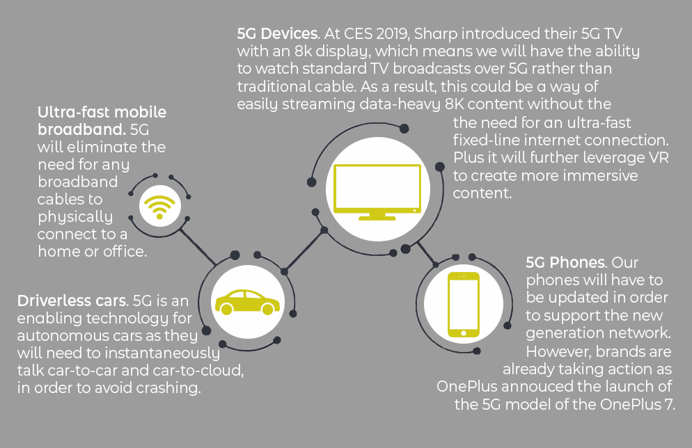 Four infographic points illustrating how 5G will present new changes and opportunities in the tech industry.
